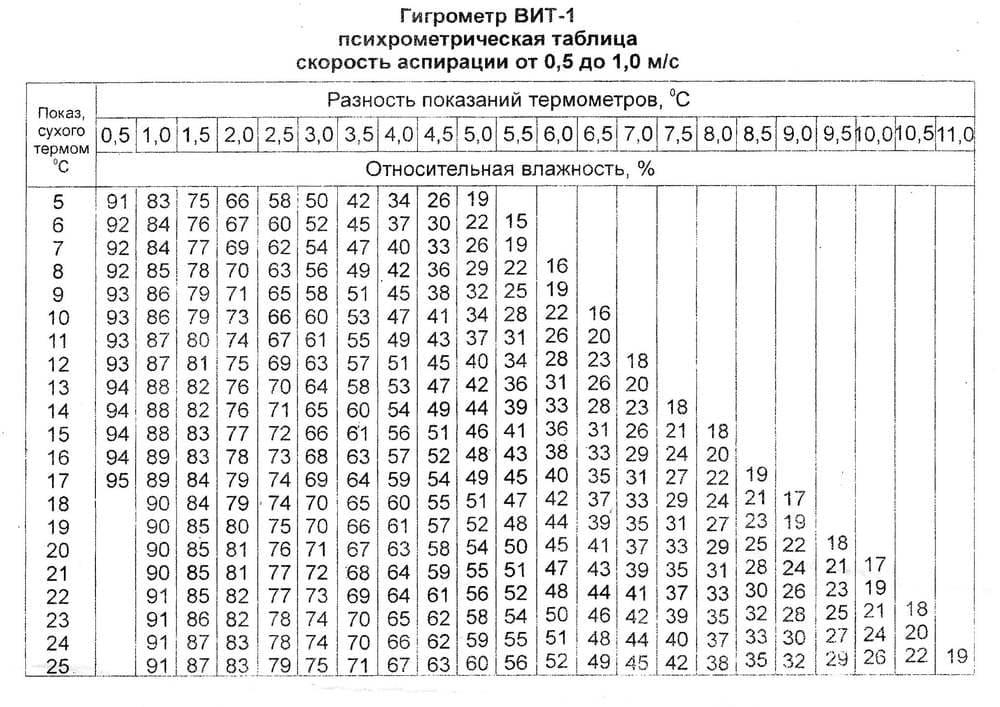Гигрометр ВИТ-1 психрометрическая таблица